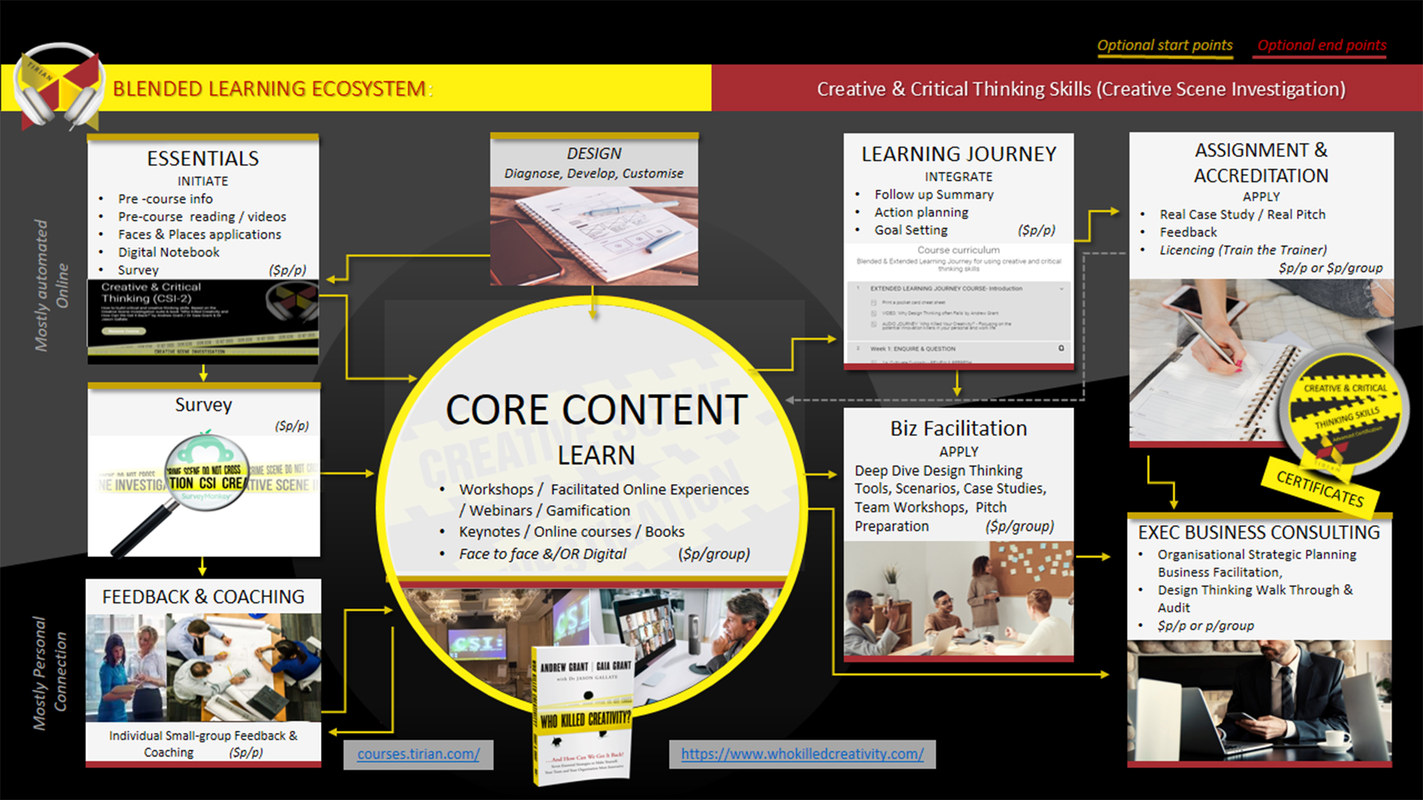 Core Content Learn blended learning ecosystem